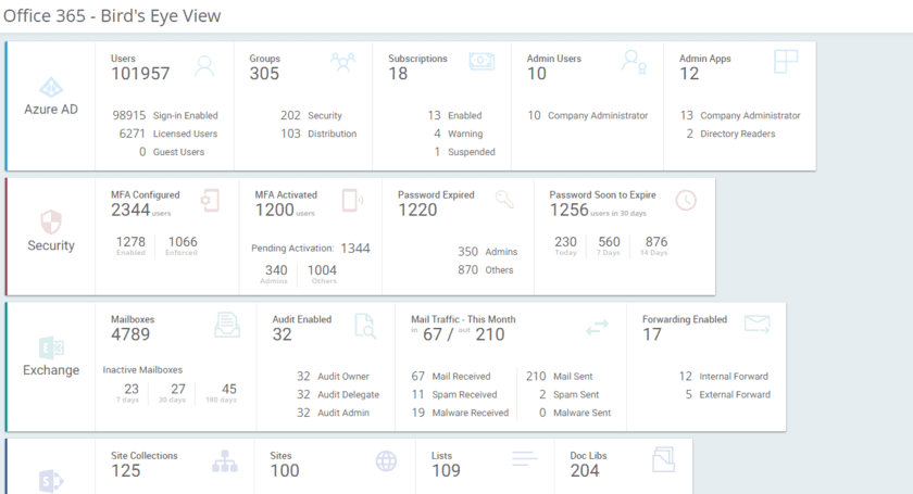 Office 365 Insights
